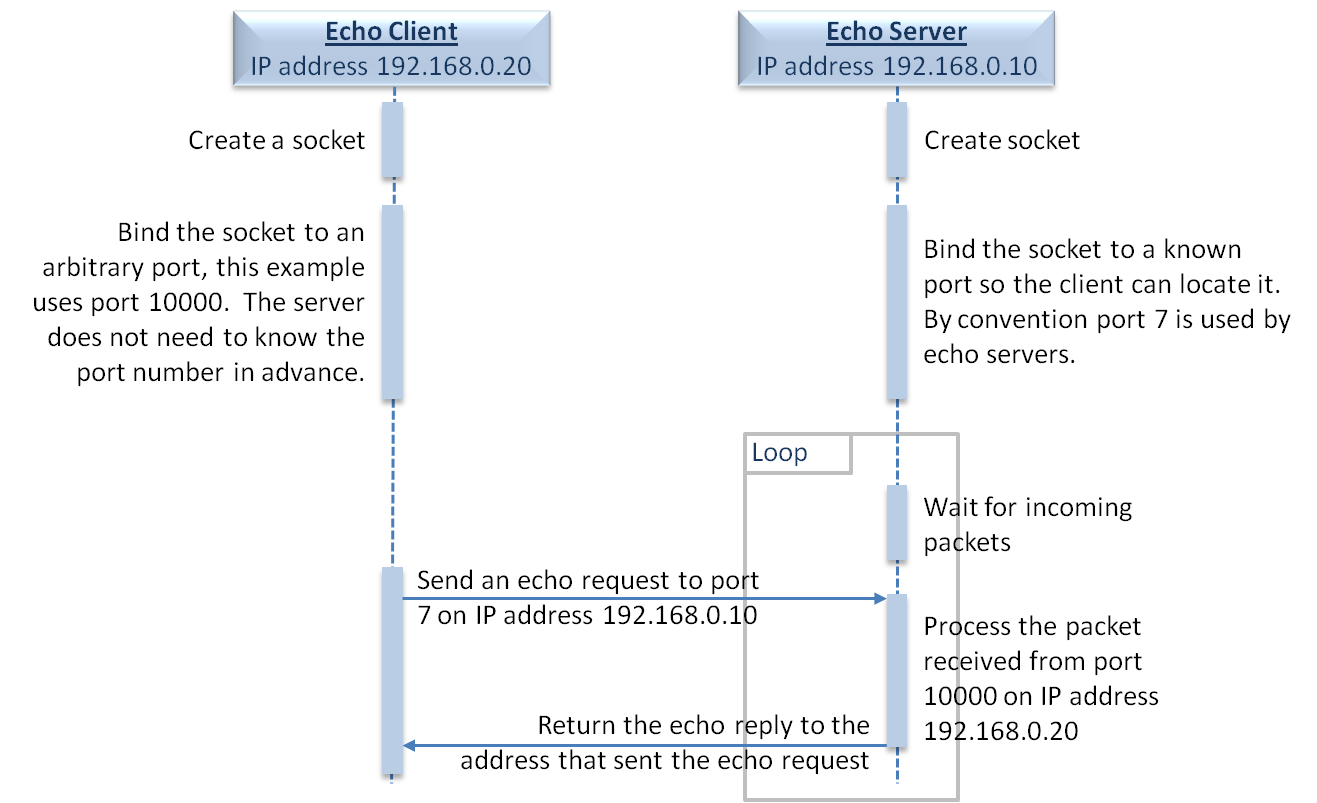 network clients and servers