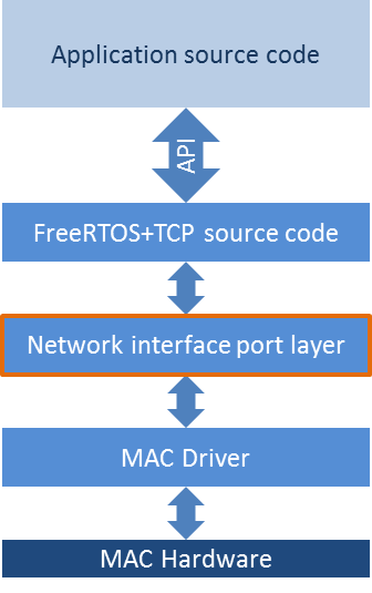 porting the free TCP IP stack to a different MCU